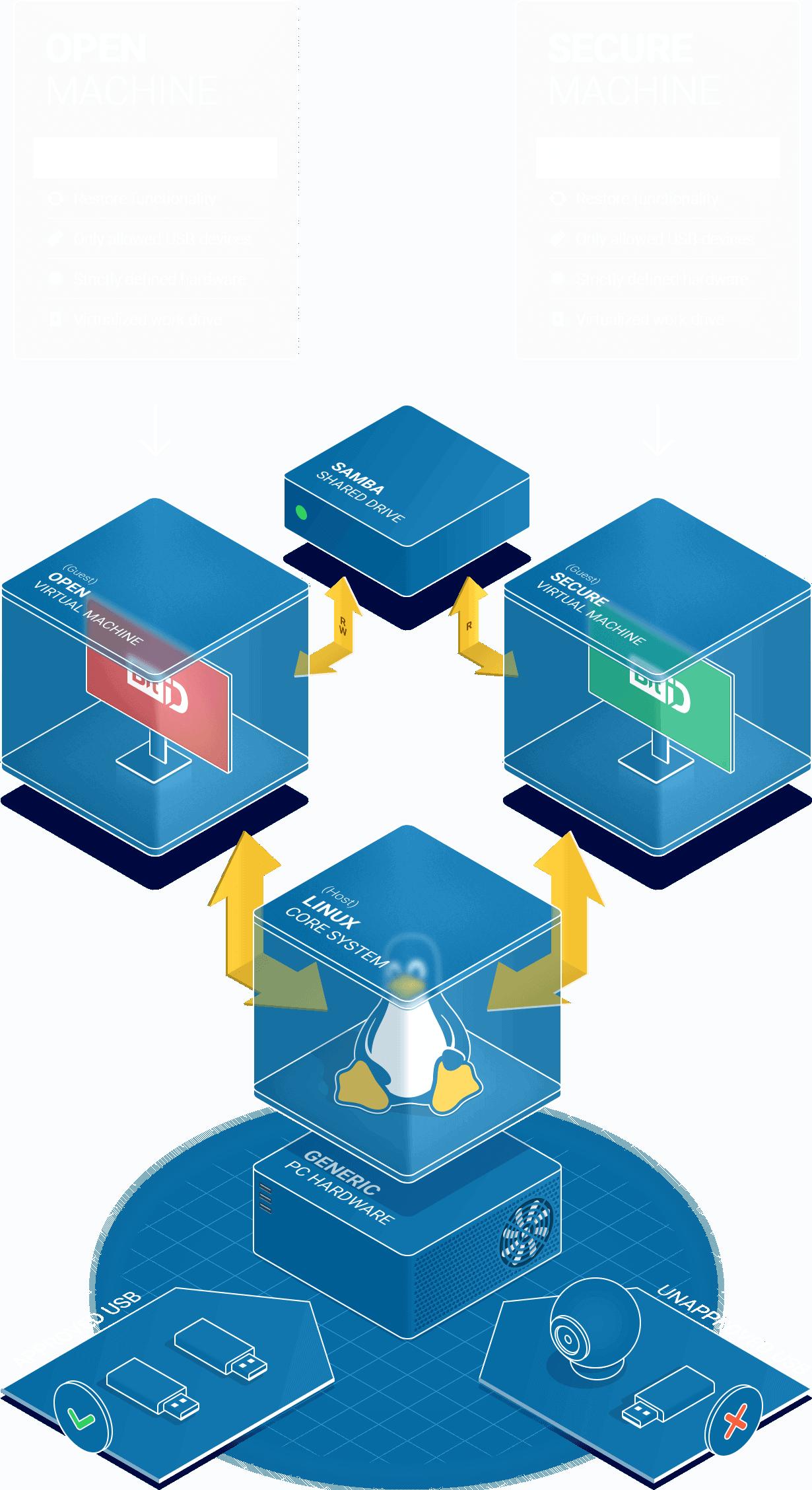 Illustration of the SDL system